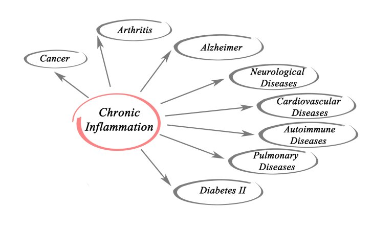 Chronic conditions rooted in inflammation